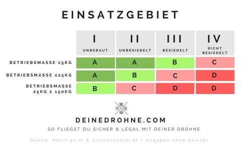 Austro Control Drohnen Bewilligung Einsatzgebiet Definition