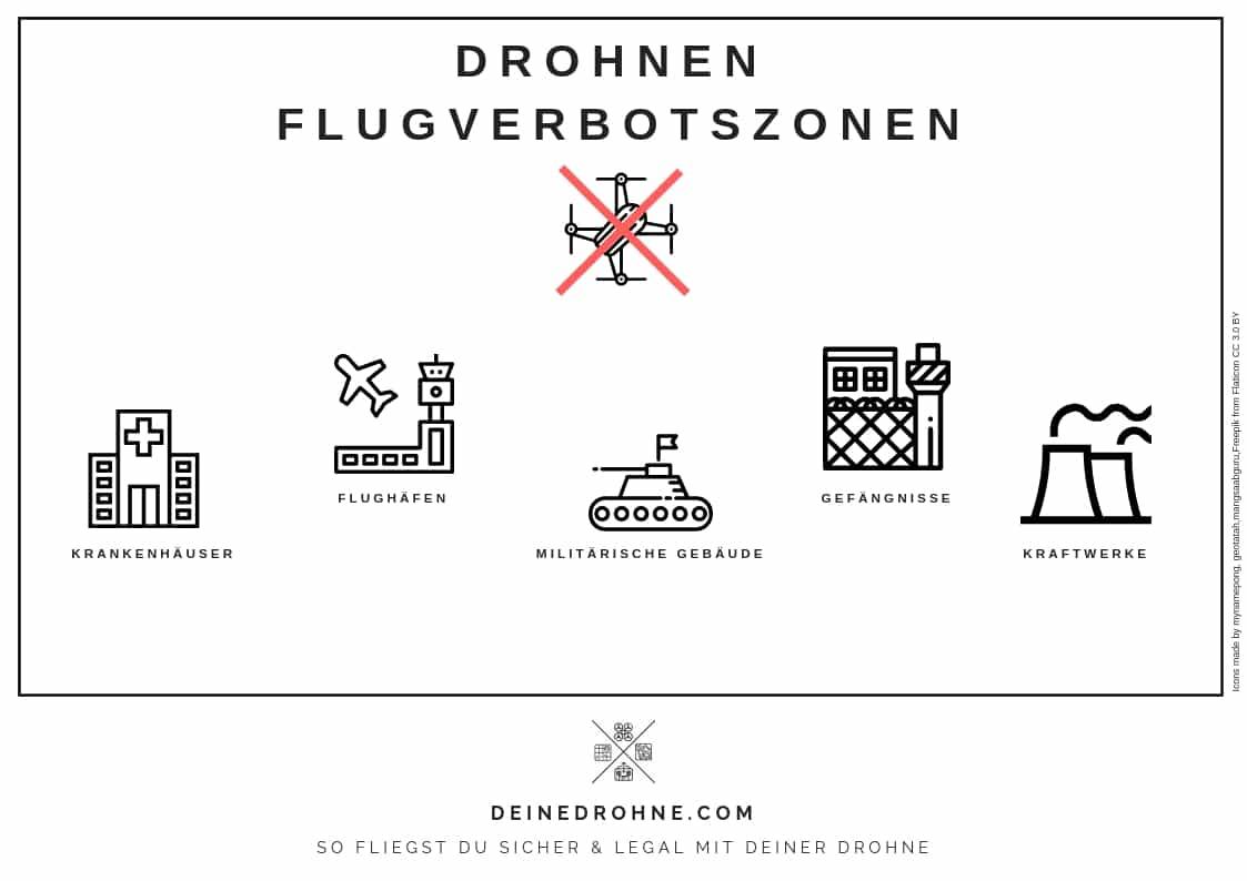 drohnen fliegen anfaenger flugverbotszonen