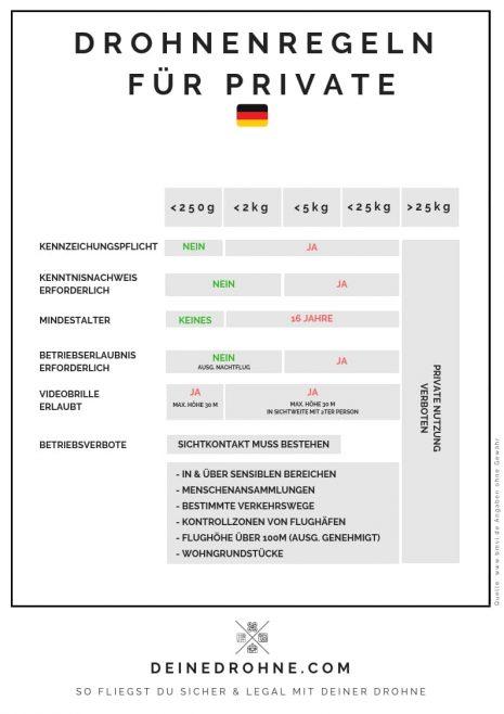 drohnen regeln private deutschland